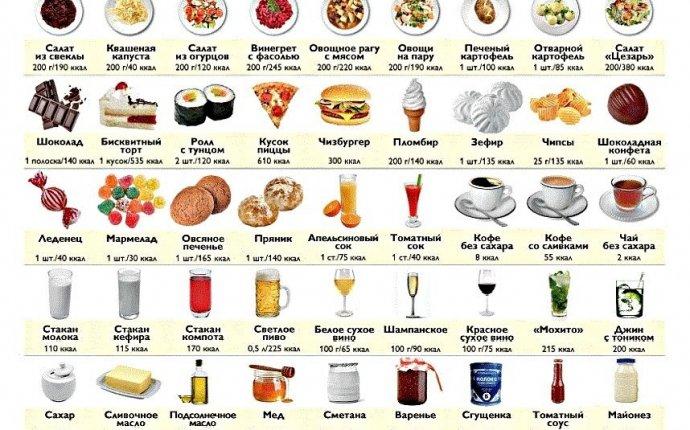 Белки, жиры и углеводы в продуктах (+таблица)