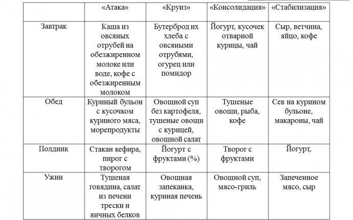 Диета по Дюкану: этапы и меню